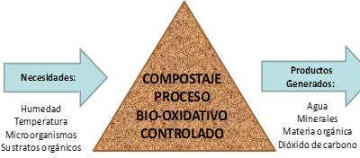 Valor Agregado: Residuos Orgánicos