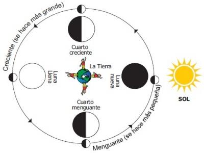 """2. Saberes Ancestrales """"Calendario Lunar"""""""